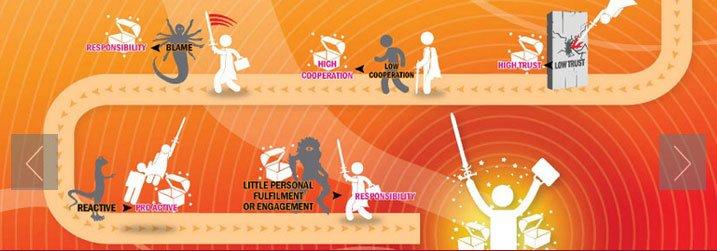 Hero's Way Leadership Training Infographic