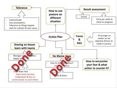 implementation chart
