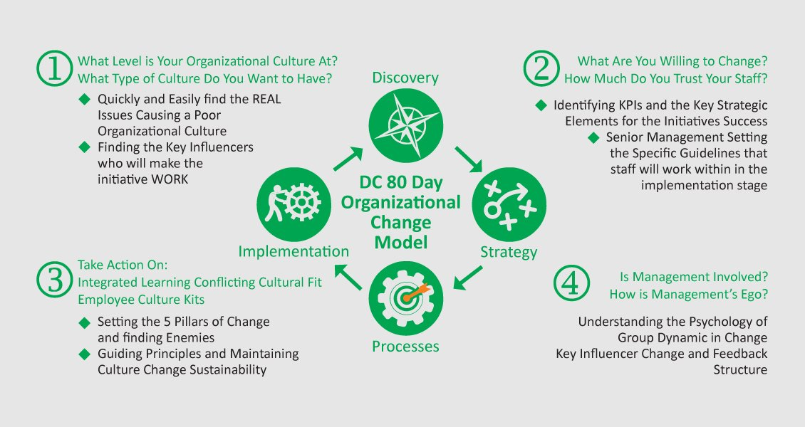 organizational-culture-change-model-monkey-king