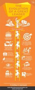 Culture revolution Infographic