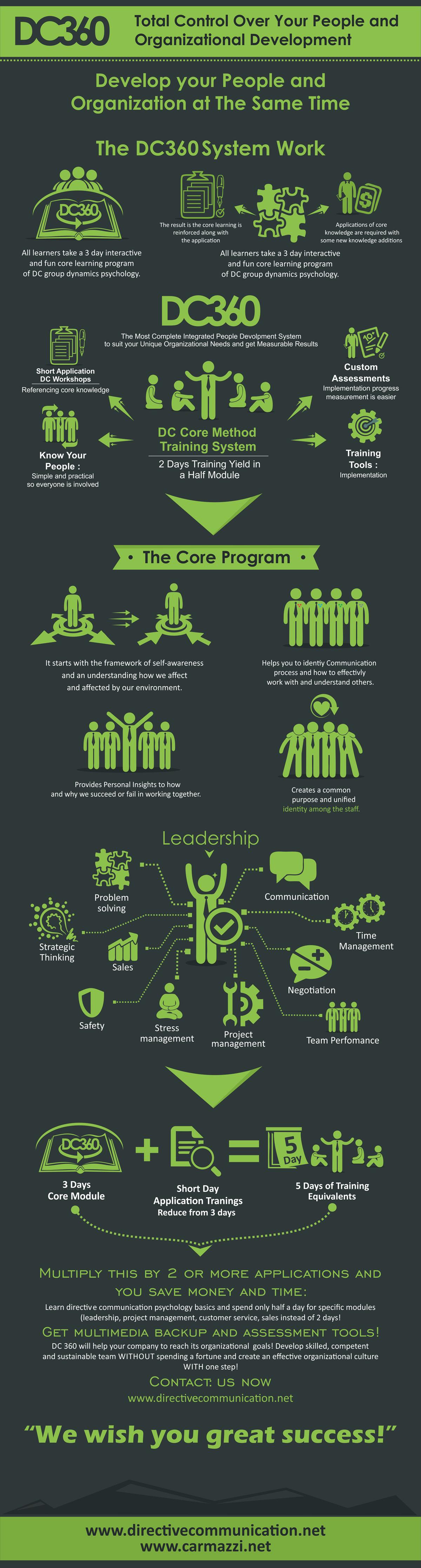 dc360-infografic1