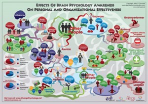 Brain Psychology Awareness
