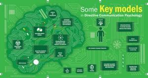 Directive communication Key Models