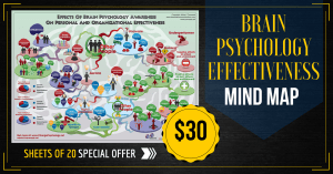 Colored Brain Psychology Effectiveness Mind Map