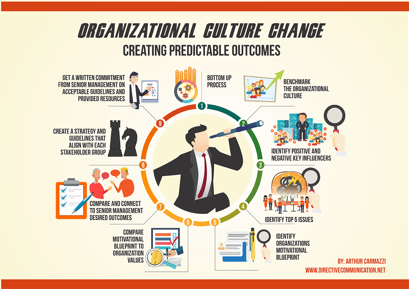 Leading Organizational Culture Change