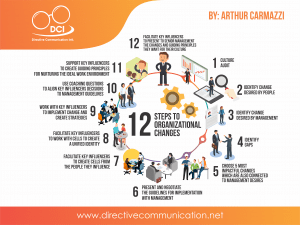 12 steps to leading organizational change
