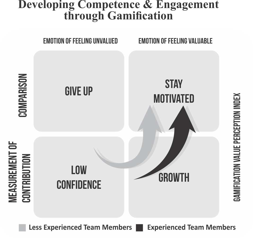 Developing Competence & Engagement Through Gamification