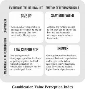 Emotion of Feeling Unvalued