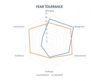 Fear Tolerance