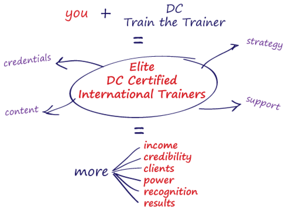DC Psychology Train the Trainer – International Certification