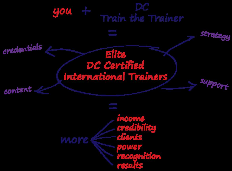 DC Psychology Train the Trainer – International Certification