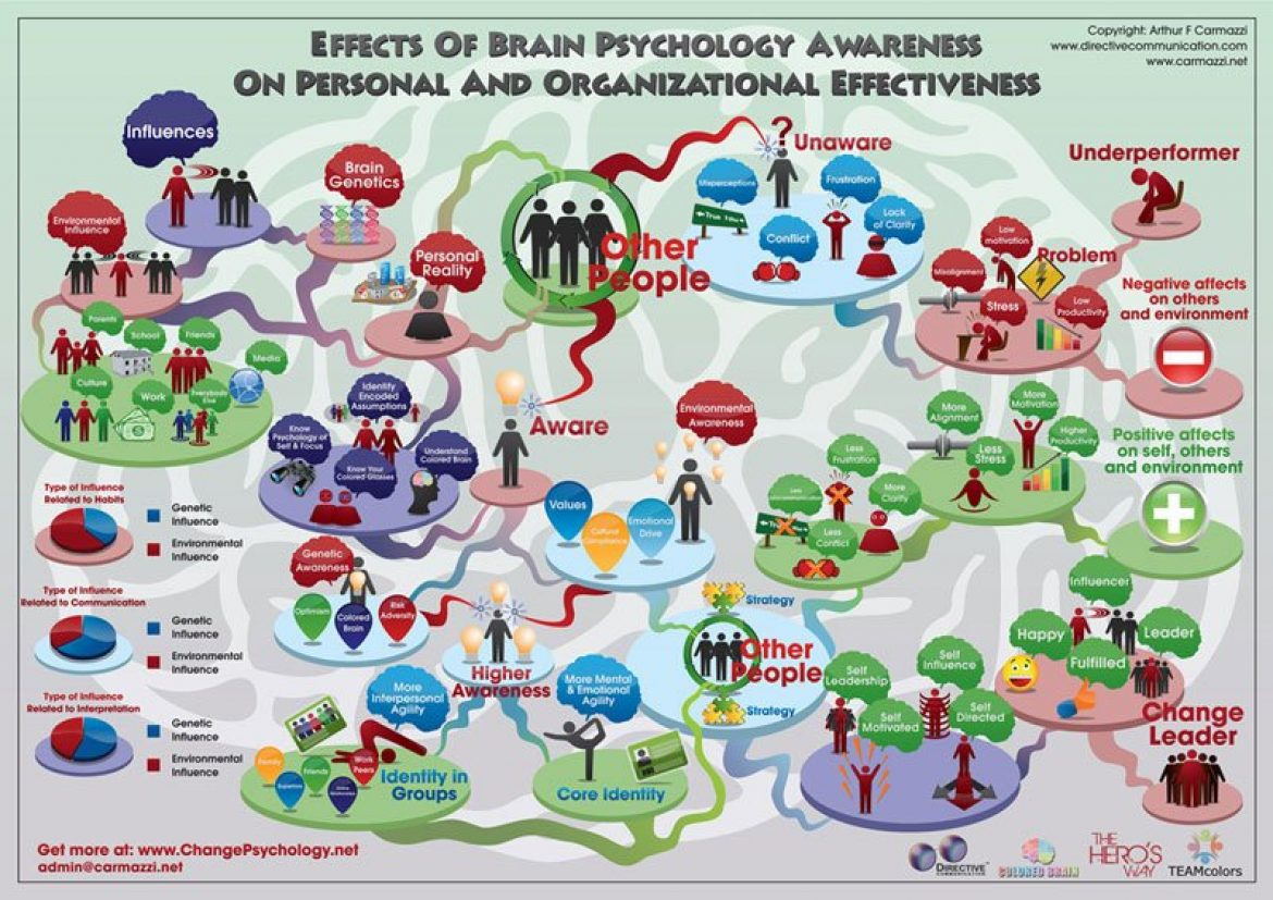 Brain Psychology Awareness Does have an Effect on Organizational Change and Leadership Effectiveness!